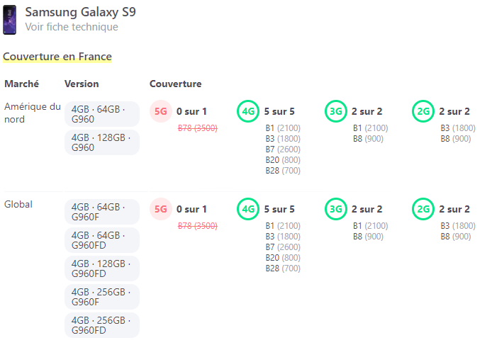 Bandes de fréquence du mobile Samsung Galaxy S9