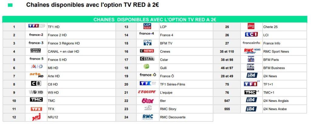 Bouquet TV SFR Red à 2€