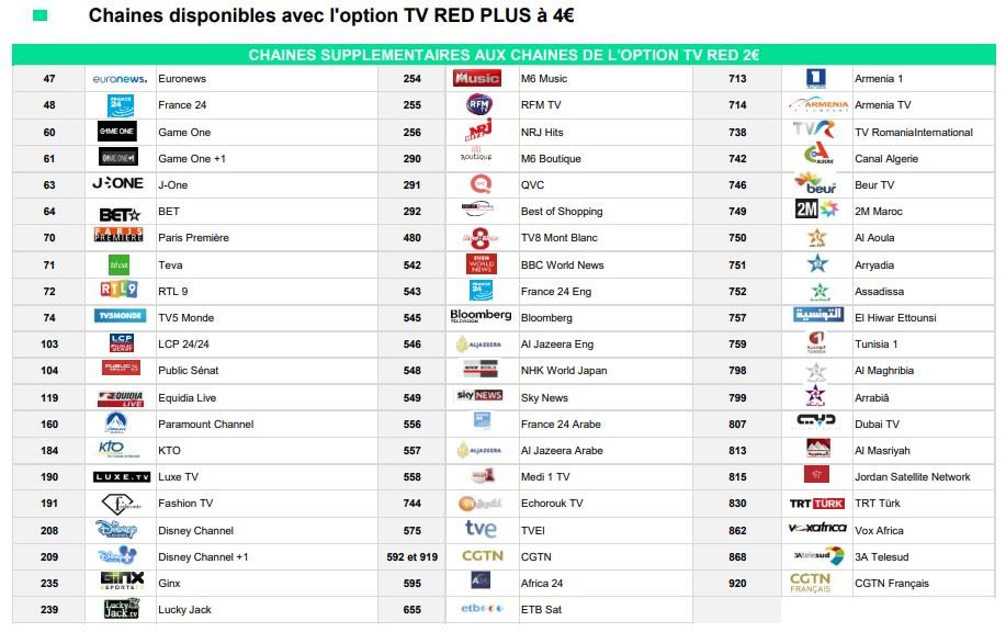 Bouquet TV SFR Red à 4€